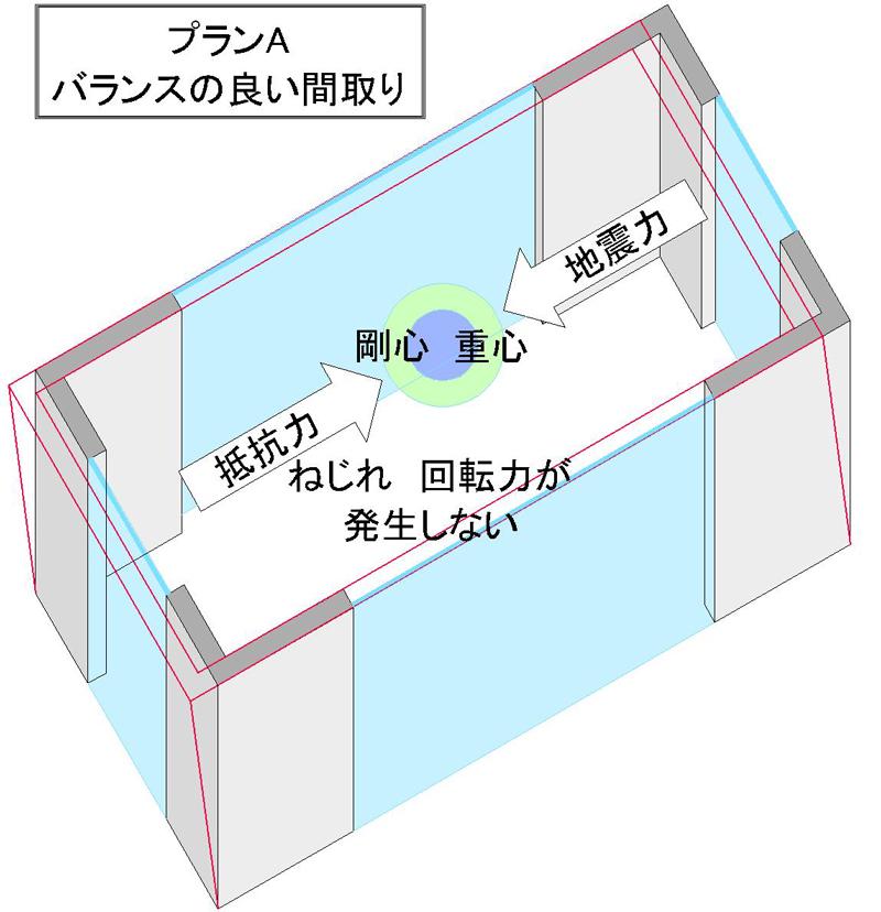 プランの違いがコンクリートの家の価格値段に影響します。プランA 四隅のXY方向に耐力壁が配置されたプラン →少ない鉄筋コンクリート量で構造バランスと安全性を確保できます。 つまり、鉄筋コンクリートの家が安く作れます。