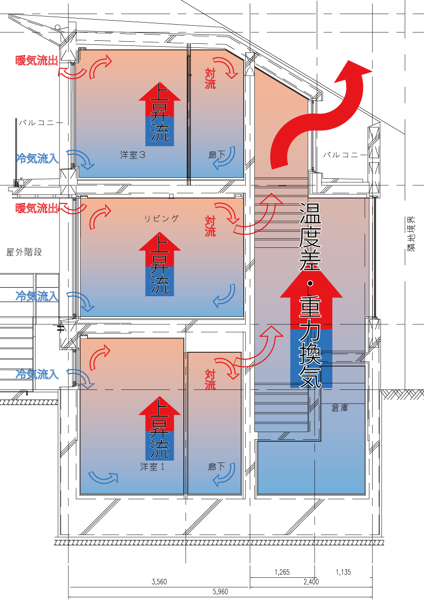 設備設計一級建築士が解説する通風2 温度差換気・重力換気
