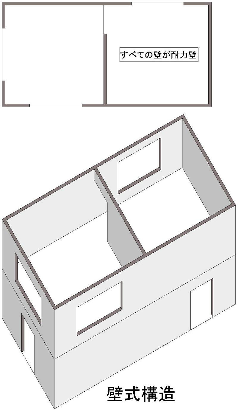 壁式構造は、壁が柱と梁の役を割りをします。壁が多くなります。