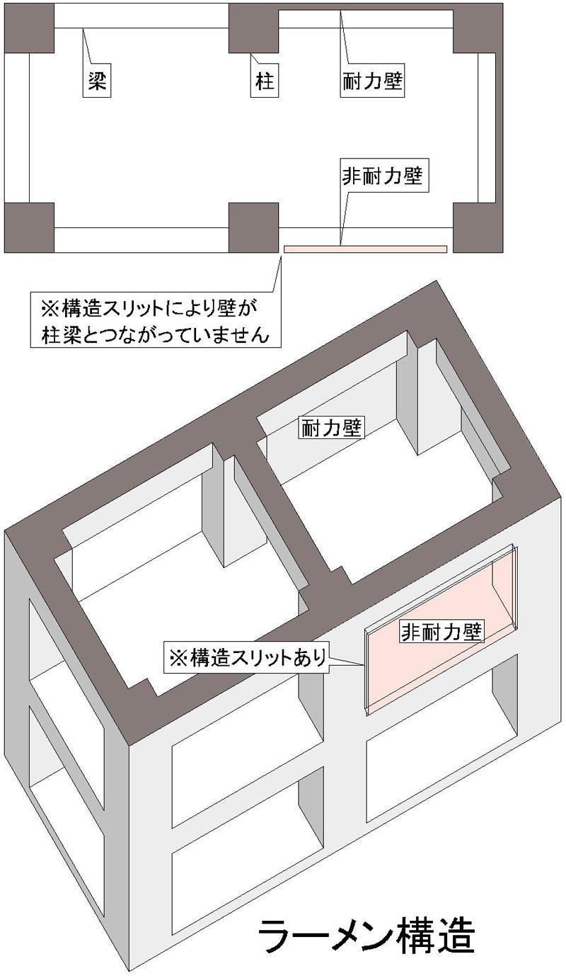 ラーメン構造は、柱と梁が構造体で壁は必要ありません。柱と梁の出っ張りがあります。
