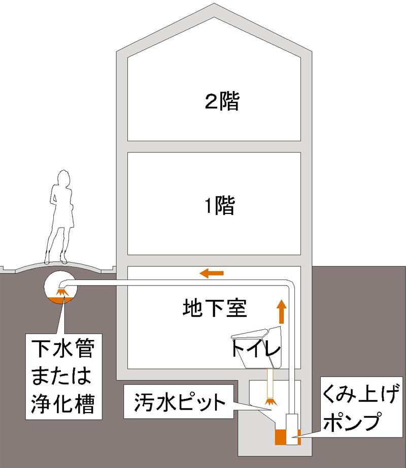 地下室に水回りを設けるとポンプでくみ上げる必要があります。汚水ピットが必要になります。