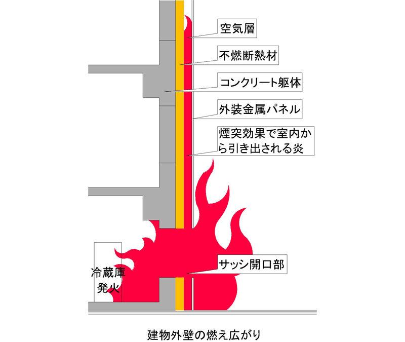 火災の発生原因は冷蔵庫からの発火と言われています。火災が広がった原因は外壁の外断熱改修・大規模修繕により外壁材の構成の中に断熱材として有機系断熱材が施工されていたことが原因と推察されています。 難燃性が高いとされるポリイソシアヌレートフォームの断熱材(日本では、金属サンドイッチパネル内装不燃イソバンドの断熱材として建築基準法不燃材料認定品や外断熱で利用できるアキレスボードなどがあります。)を張り、通気層を設けたうえで、亜鉛と思われる金属系パネルで覆われていた仕様といわれています。この通気層に炎が入り込み通気層が煙突効果により断熱材を燃やしながら上階に火災が広がっていったとみられています。