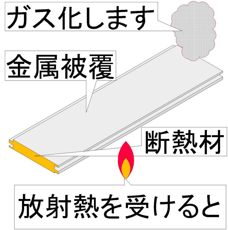 日本の乾式外断熱で用いられているサンドイッチパネルの燃焼性状 局所加熱をサンドイッチパネルに加えた場合、引火点・発火点を超える温度においても有炎燃焼せず、熱を受けた部分がガス化し、空洞になります。サンドイッチパネルが広範囲に熱を受けた場合は、受熱面のパネルがはく離する可能性が推察されます。 接炎しなければサンドイッチパネル内の硬質ウレタンフォームはガス化します。しかし、継ぎ目や隙間から接炎すれば着火するのではないかと思います。