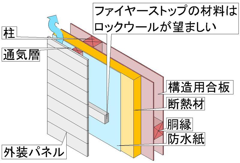 日本では、外断熱のマンションは少ないです。しかし、木造住宅では、不燃硬質ウレタンフォームなど発泡系断熱材を用いた外張り断熱工法は、一般的な施工法で多くの工務店・ハウスメーカーが省エネ住宅をアピールするため採用しています。グラスウールなど無機系断熱材を使う例もありますが少数の事例です。