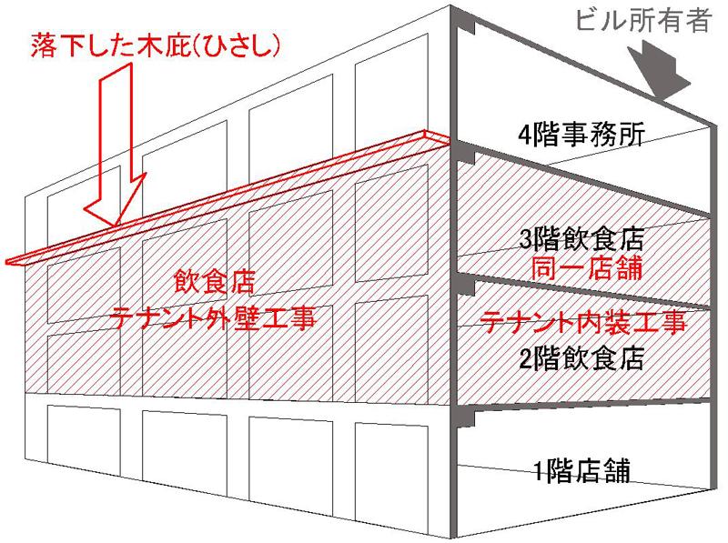 工事区分予想図オーナー所有部分とテナント工事により後からつけられた木製庇の場所