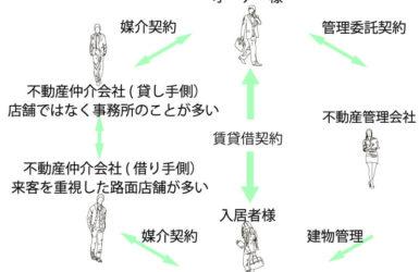 マンション・アパート経営にかかわる不動産業務のイメージ